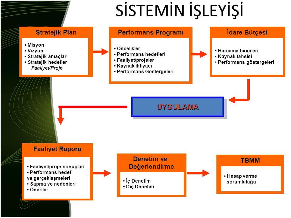 SİSTEMİN İŞLEYİŞİ Stratejik Plan • Misyon • Vizyon • Stratejik amaçlar • Stratejik hedefler Faaliyet/Proje Performans Programı • Öncelikler • Performa