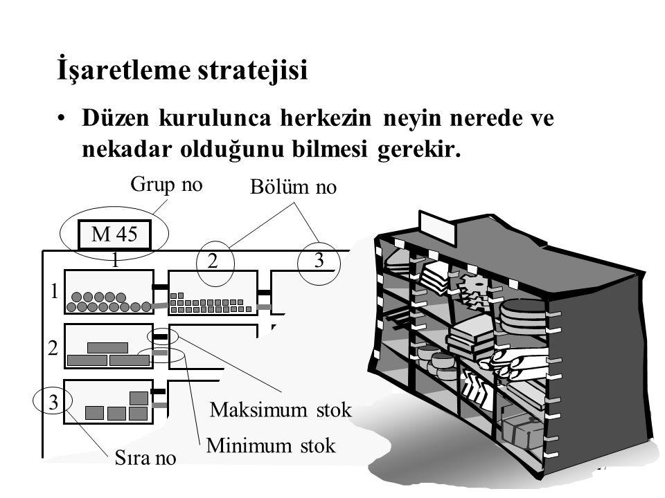 27 M 45 2 1 3 2 1 3 İşaretleme stratejisi •Düzen kurulunca herkezin neyin nerede ve nekadar olduğunu bilmesi gerekir. Grup no Bölüm no Minimum stok Sı
