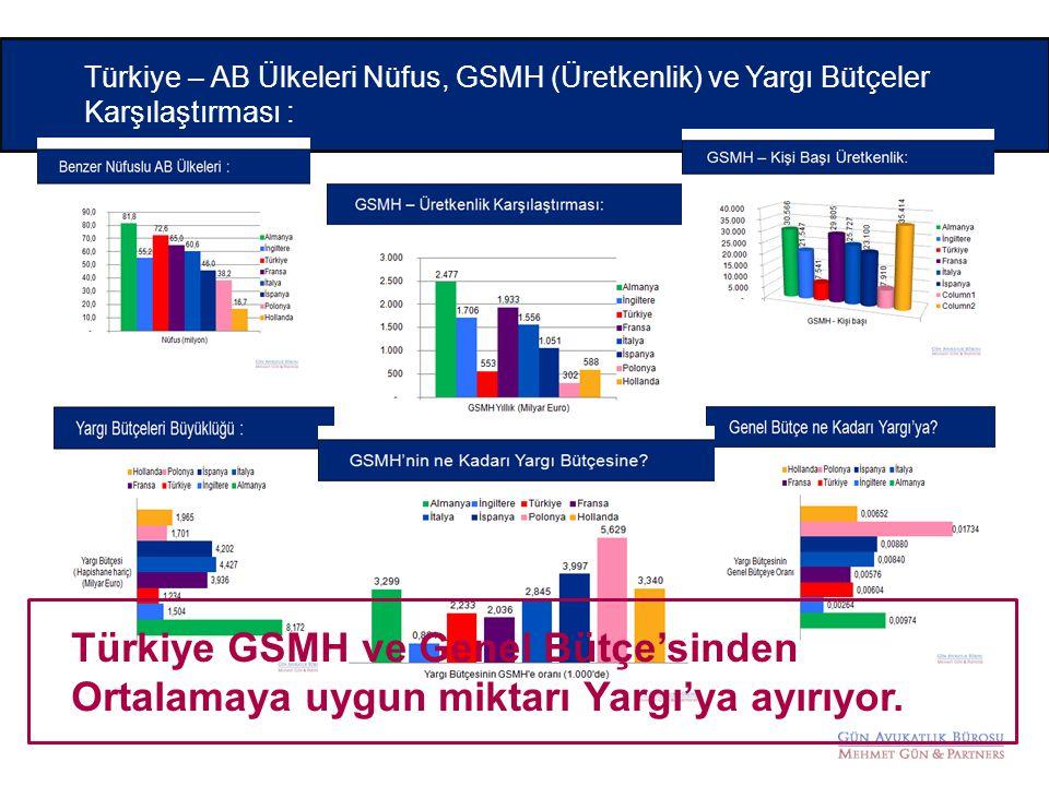 Türkiye – AB Ülkeleri Nüfus, GSMH (Üretkenlik) ve Yargı Bütçeler Karşılaştırması : Türkiye GSMH ve Genel Bütçe'sinden Ortalamaya uygun miktarı Yargı'y