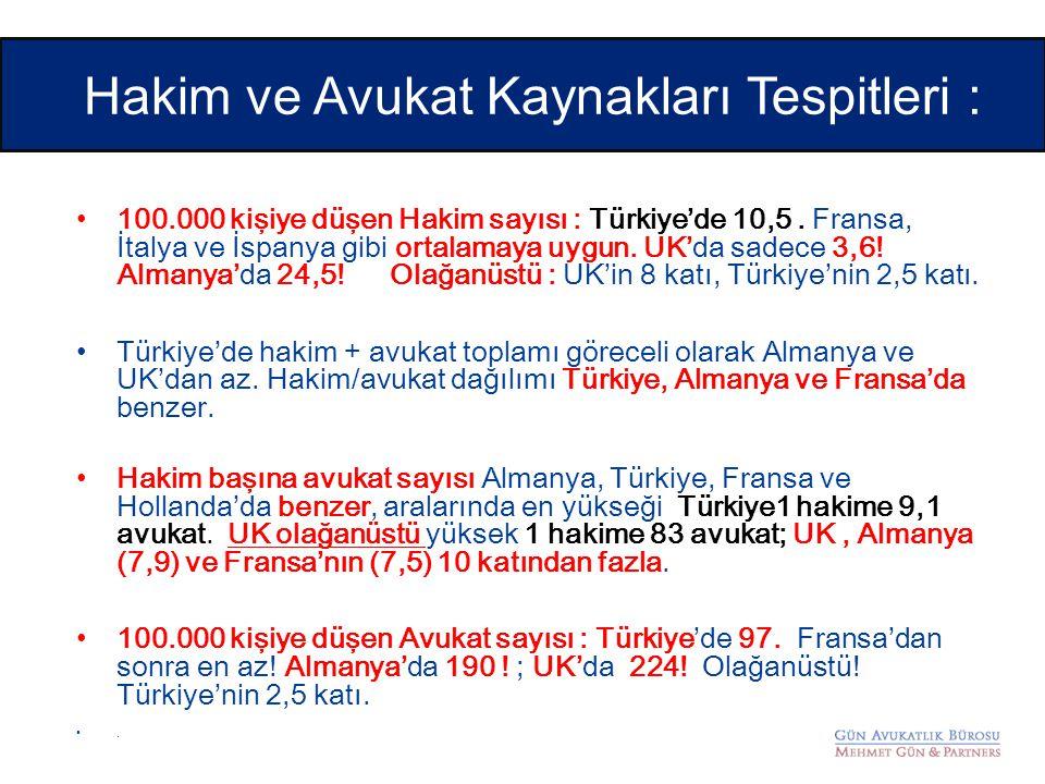 Hakim ve Avukat Kaynakları Tespitleri : • 100.000 kişiye düşen Hakim sayısı : Türkiye'de 10,5. Fransa, İtalya ve İspanya gibi ortalamaya uygun. UK'da