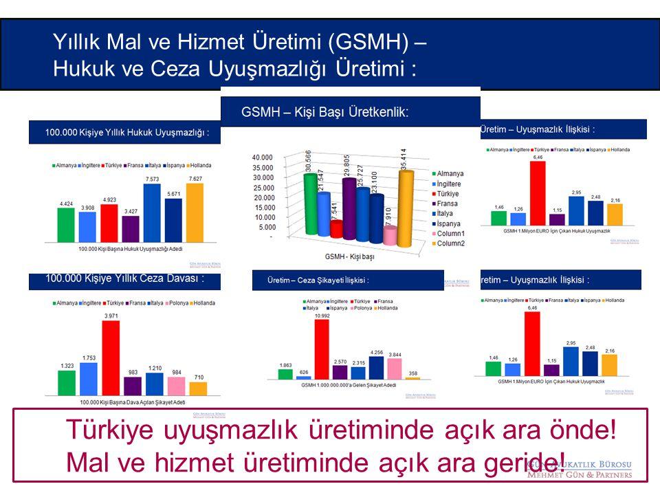 Yıllık Mal ve Hizmet Üretimi (GSMH) – Hukuk ve Ceza Uyuşmazlığı Üretimi : Türkiye uyuşmazlık üretiminde açık ara önde! Mal ve hizmet üretiminde açık a
