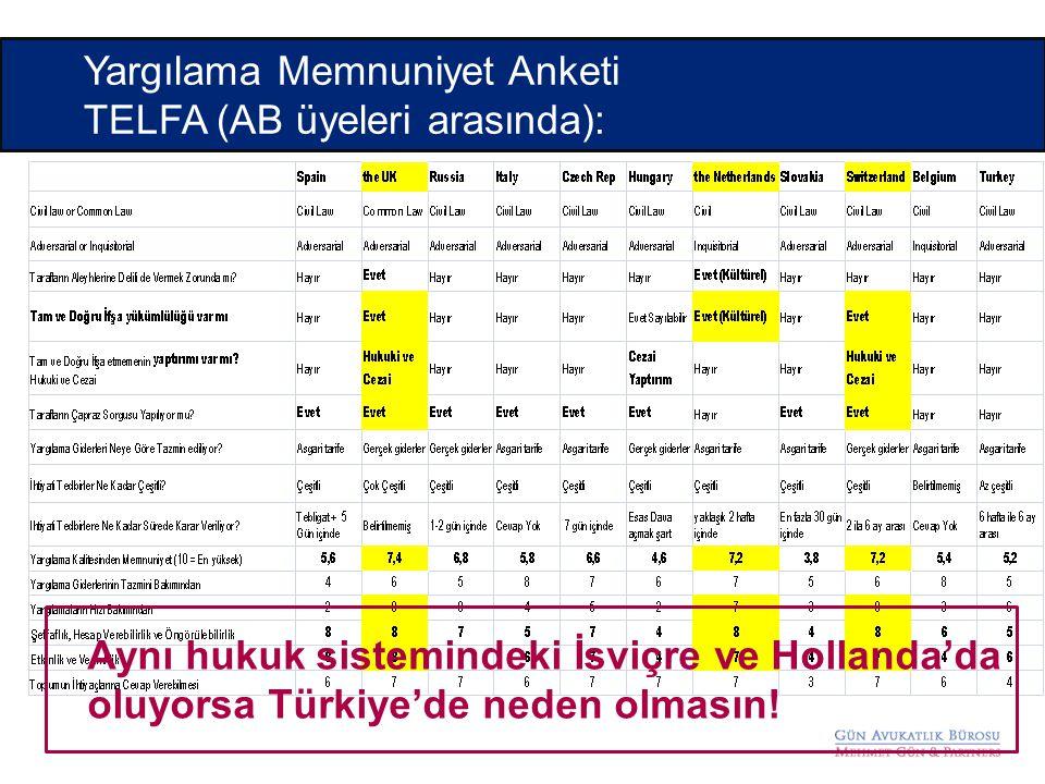 Yargılama Memnuniyet Anketi TELFA (AB üyeleri arasında): Aynı hukuk sistemindeki İsviçre ve Hollanda'da oluyorsa Türkiye'de neden olmasın!