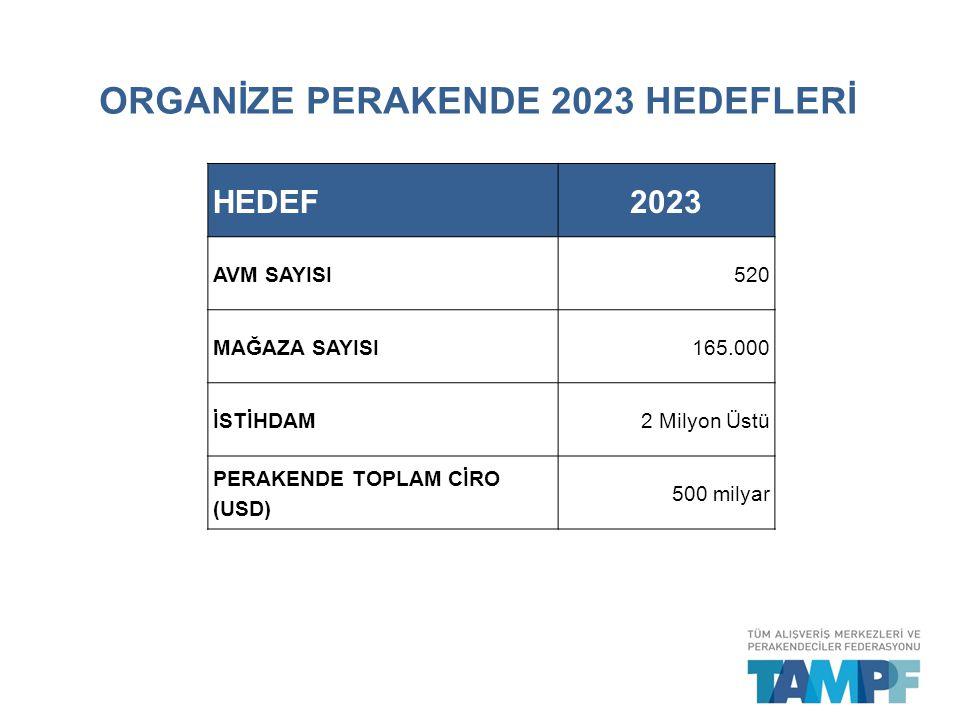 ORGANİZE PERAKENDE 2023 HEDEFLERİ HEDEF2023 AVM SAYISI520 MAĞAZA SAYISI165.000 İSTİHDAM2 Milyon Üstü PERAKENDE TOPLAM CİRO (USD) 500 milyar