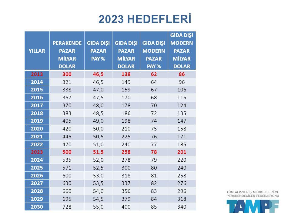 2023 HEDEFLERİ YILLAR PERAKENDE PAZAR MİLYAR DOLAR GIDA DIŞI PAZAR PAY % GIDA DIŞI PAZAR MİLYAR DOLAR GIDA DIŞI MODERN PAZAR PAY % GIDA DIŞI MODERN PA