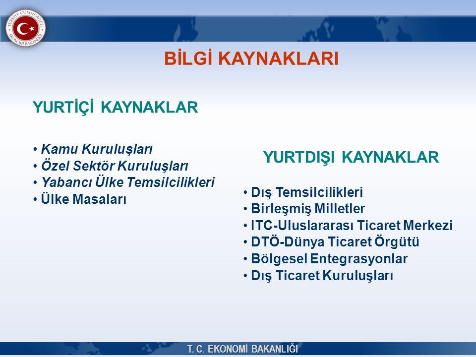 YURTDIŞI KAYNAKLAR • Dış Temsilcilikleri • Birleşmiş Milletler • ITC-Uluslararası Ticaret Merkezi • DTÖ-Dünya Ticaret Örgütü • Bölgesel Entegrasyonlar