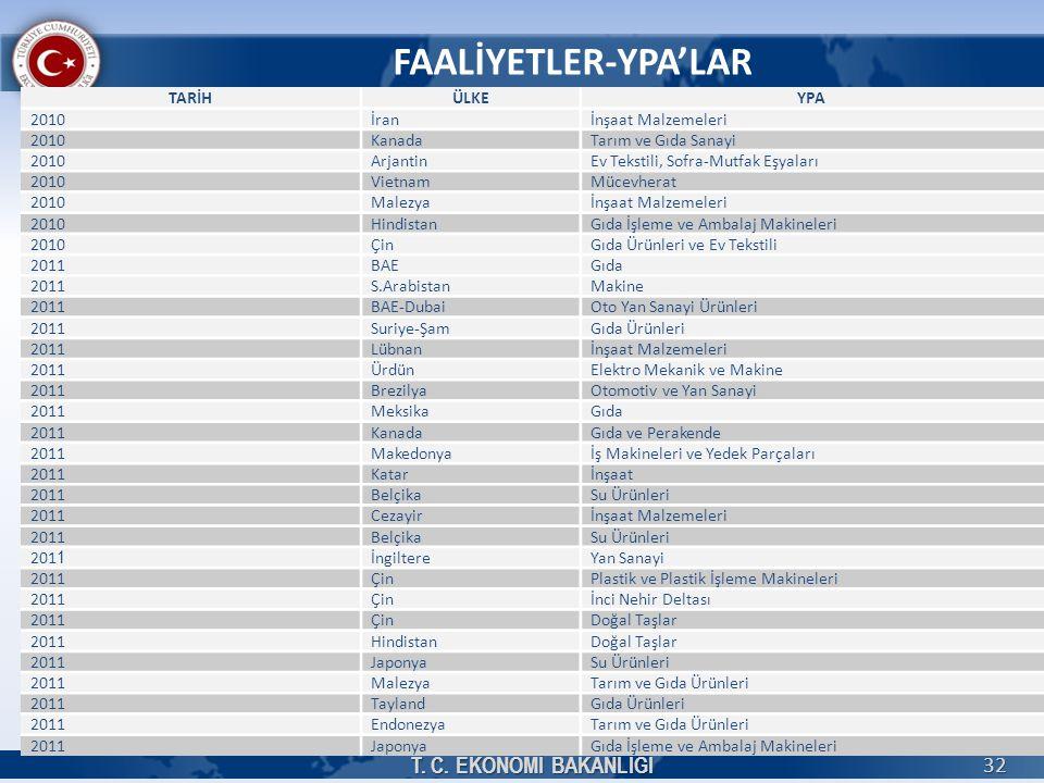 FAALİYETLER-YPA'LAR T.C.