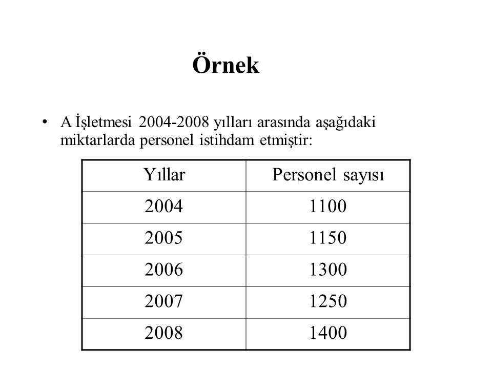 Örnek • A İşletmesi 2004-2008 yılları arasında aşağıdaki miktarlarda personel istihdam etmiştir: YıllarPersonel sayısı 20041100 20051150 20061300 2007