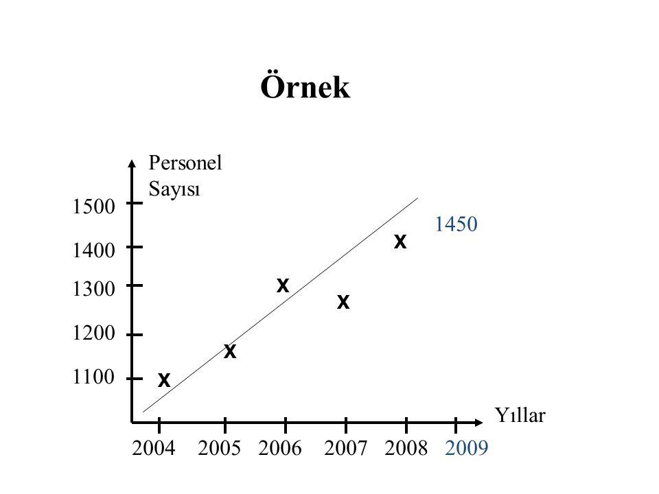 Örnek 1100 1200 1300 1400 1500 Personel Sayısı Yıllar 200420052006200720082009 X X X X X 1450