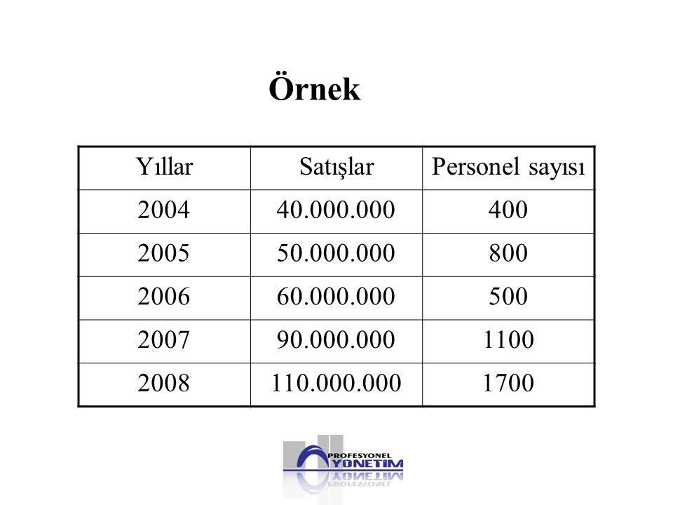 Örnek YıllarSatışlarPersonel sayısı 200440.000.000400 200550.000.000800 200660.000.000500 200790.000.0001100 2008110.000.0001700