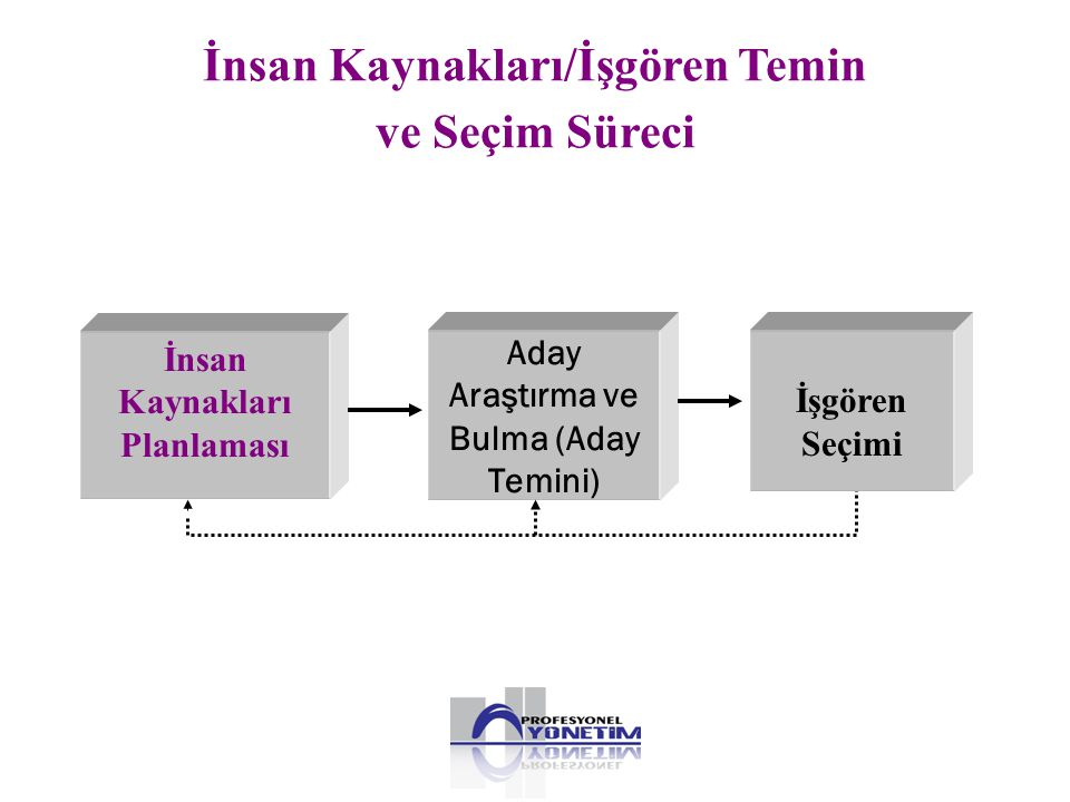 Devamsızlık Analizi • Devamsızlık analizleri, sayısal ve nitel analizler olarak iki kısımda incelenebilir.