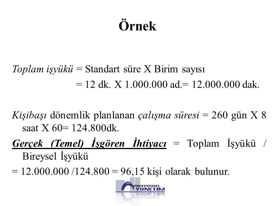 Örnek Toplam işyükü = Standart süre X Birim sayısı = 12 dk. X 1.000.000 ad.= 12.000.000 dak. Kişibaşı dönemlik planlanan çalışma süresi = 260 gün X 8