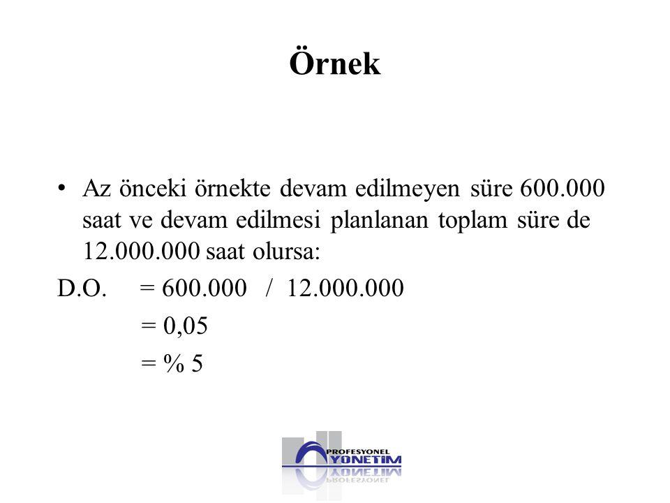 Örnek • Az önceki örnekte devam edilmeyen süre 600.000 saat ve devam edilmesi planlanan toplam süre de 12.000.000 saat olursa: D.O. = 600.000 / 12.000