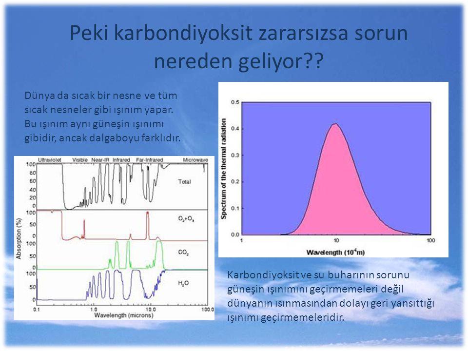 Peki karbondiyoksit zararsızsa sorun nereden geliyor?? Dünya da sıcak bir nesne ve tüm sıcak nesneler gibi ışınım yapar. Bu ışınım aynı güneşin ışınım