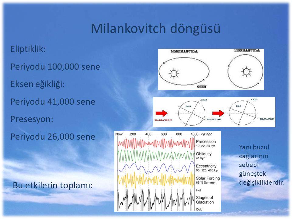 Milankovitch döngüsü Eliptiklik: Periyodu 100,000 sene Eksen eğikliği: Periyodu 41,000 sene Presesyon: Periyodu 26,000 sene Bu etkilerin toplamı: Yani