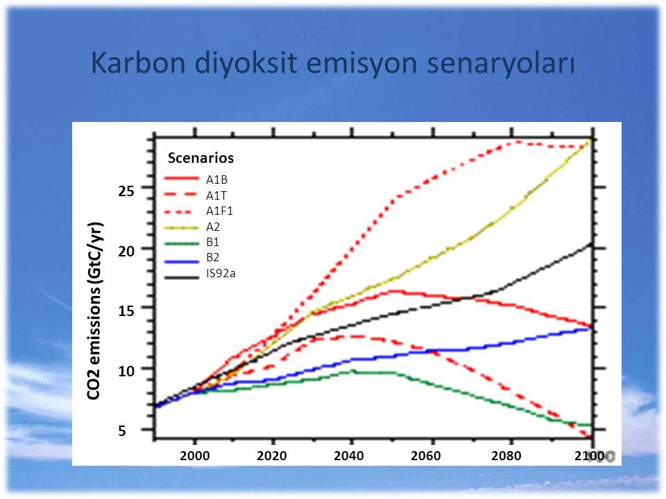 Karbon diyoksit emisyon senaryoları 2000 2020 2040 2060 2080 2100 A1B A1T A1F1 A2 B1 B2 IS92a 25 20 15 10 5 Scenarios CO2 emissions (GtC/yr)
