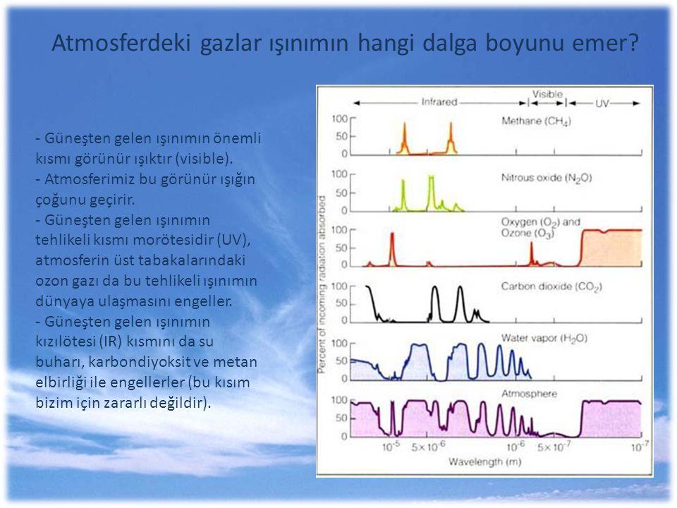 Atmosferdeki gazlar ışınımın hangi dalga boyunu emer? - Güneşten gelen ışınımın önemli kısmı görünür ışıktır (visible). - Atmosferimiz bu görünür ışığ