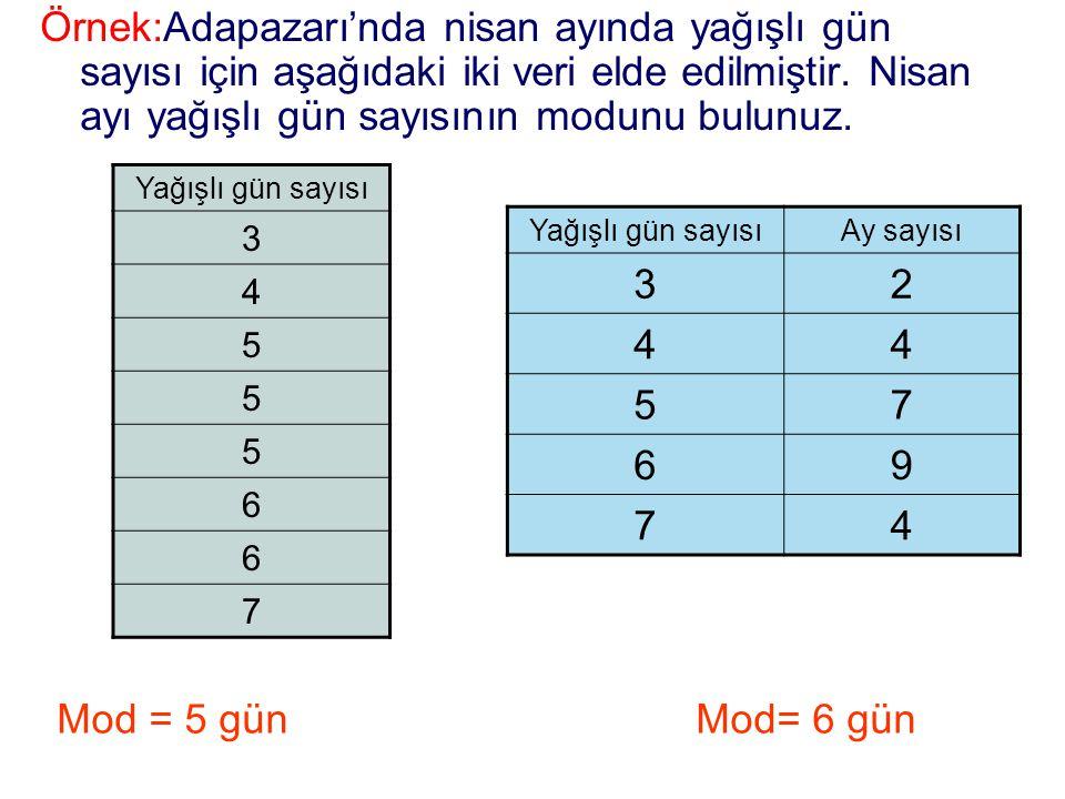 Mod = 5 günMod= 6 gün Örnek:Adapazarı'nda nisan ayında yağışlı gün sayısı için aşağıdaki iki veri elde edilmiştir. Nisan ayı yağışlı gün sayısının mod