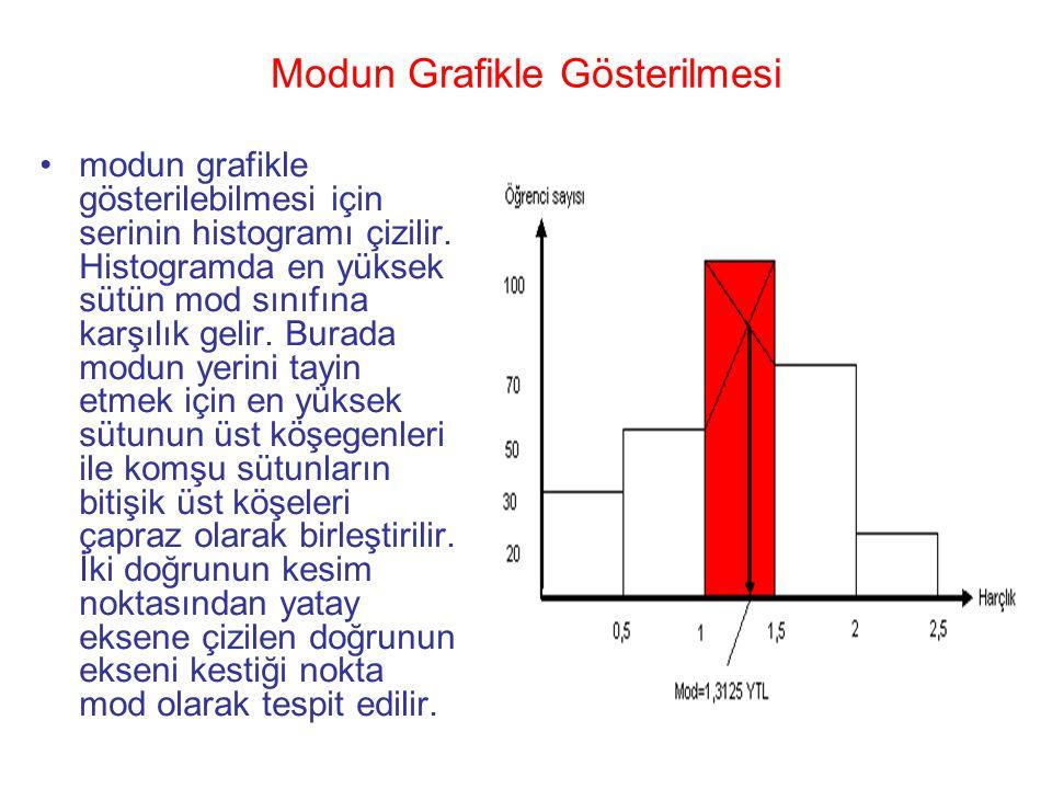 Modun Grafikle Gösterilmesi •modun grafikle gösterilebilmesi için serinin histogramı çizilir. Histogramda en yüksek sütün mod sınıfına karşılık gelir.