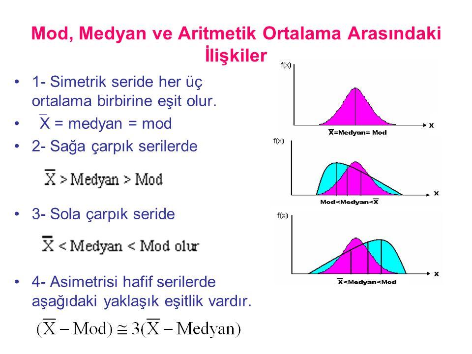 Mod, Medyan ve Aritmetik Ortalama Arasındaki İlişkiler •1- Simetrik seride her üç ortalama birbirine eşit olur. •  X = medyan = mod •2- Sağa çarpık s