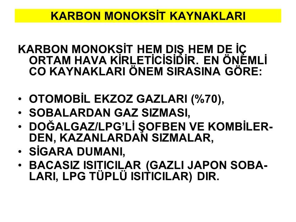Karbonmonoksit nerelerde bulunur.