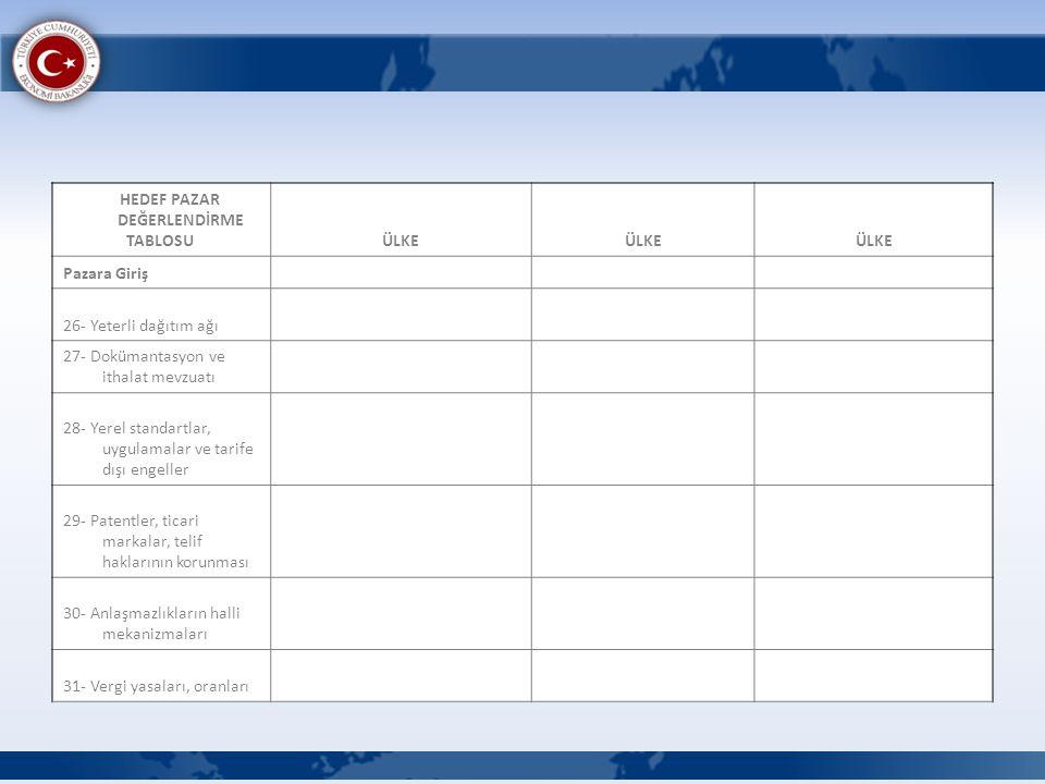 HEDEF PAZAR DEĞERLENDİRME TABLOSU ÜLKE Pazara Giriş 26- Yeterli dağıtım ağı 27- Dokümantasyon ve ithalat mevzuatı 28- Yerel standartlar, uygulamalar v
