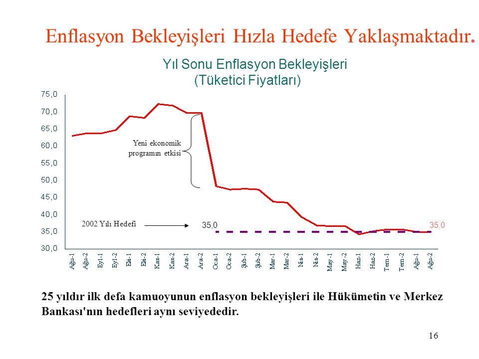 16 Enflasyon Bekleyişleri Hızla Hedefe Yaklaşmaktadır. Yıl Sonu Enflasyon Bekleyişleri (Tüketici Fiyatları) 35,0 2002 Yılı Hedefi Yeni ekonomik progra