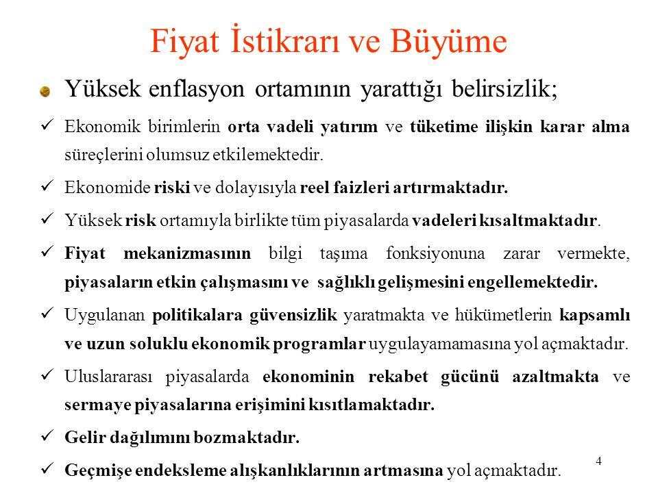 5 Türkiye World Economic Outlook, IMF