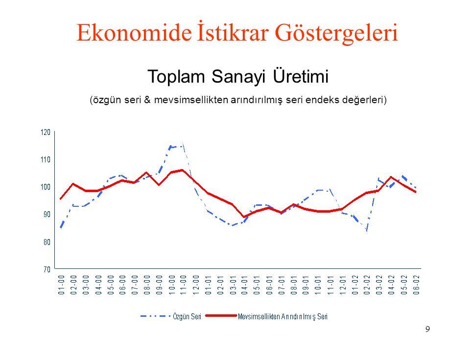 9 Ekonomide İstikrar Göstergeleri Toplam Sanayi Üretimi (özgün seri & mevsimsellikten arındırılmış seri endeks değerleri)