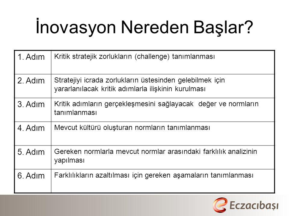 İnovasyon Nereden Başlar.1. Adım Kritik stratejik zorlukların (challenge) tanımlanması 2.