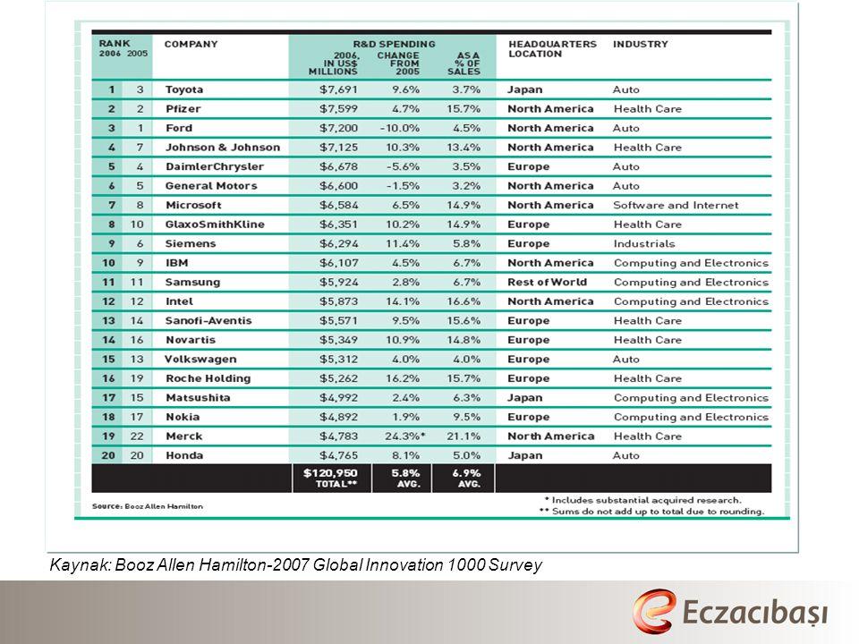 Kaynak: Booz Allen Hamilton-2007 Global Innovation 1000 Survey