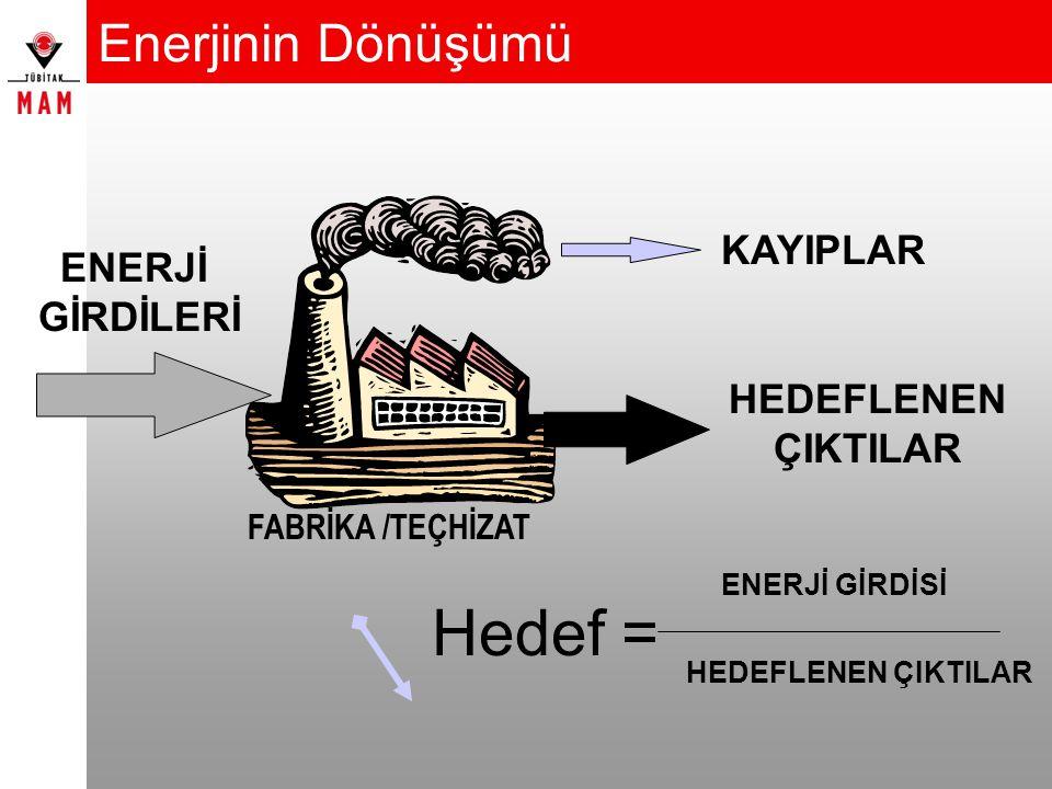 Enerjinin Dönüşümü FABRİKA /TEÇHİZAT ENERJİ GİRDİLERİ HEDEFLENEN ÇIKTILAR KAYIPLAR Hedef = HEDEFLENEN ÇIKTILAR ENERJİ GİRDİSİ