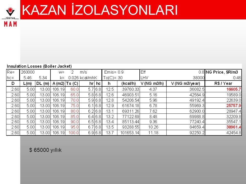 KAZAN İZOLASYONLARI $ 65000 yıllık