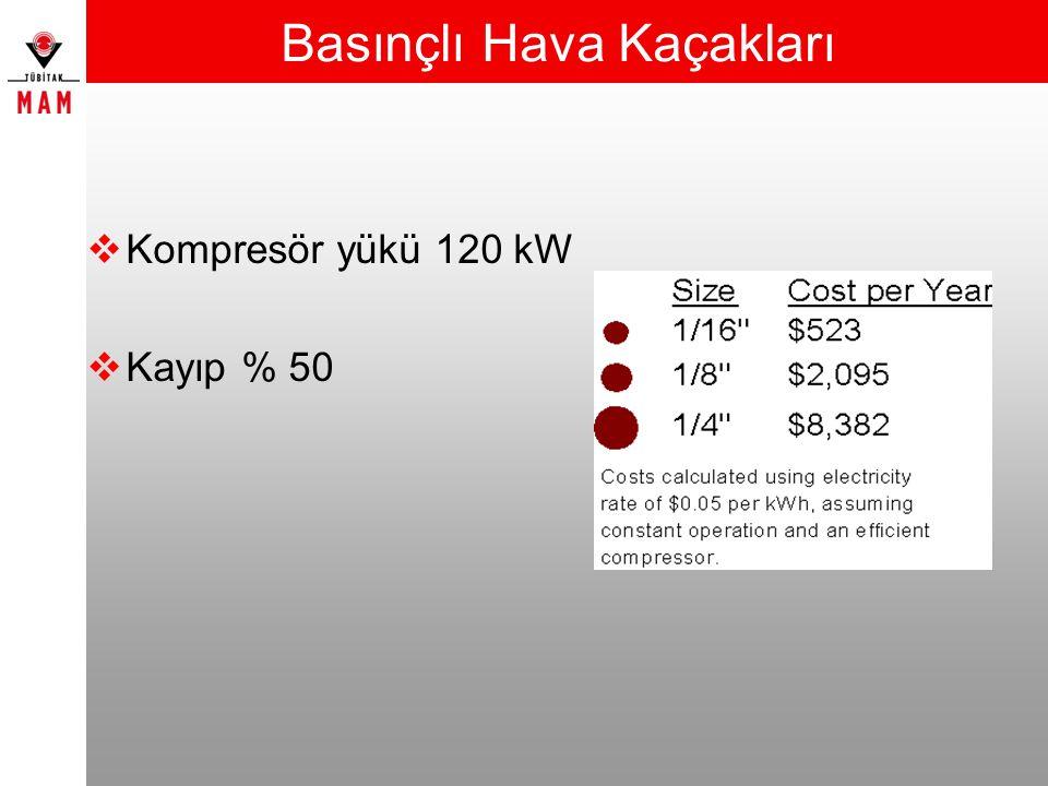 Basınçlı Hava Kaçakları  Kompresör yükü 120 kW  Kayıp % 50