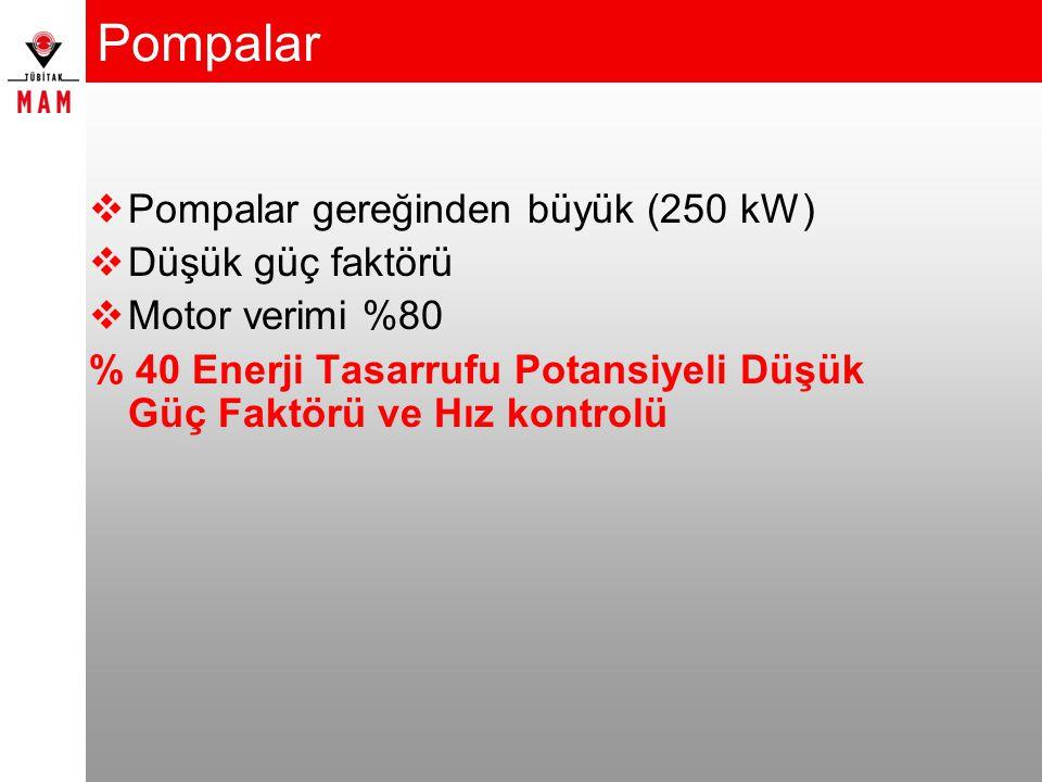 Pompalar  Pompalar gereğinden büyük (250 kW)  Düşük güç faktörü  Motor verimi %80 % 40 Enerji Tasarrufu Potansiyeli Düşük Güç Faktörü ve Hız kontro
