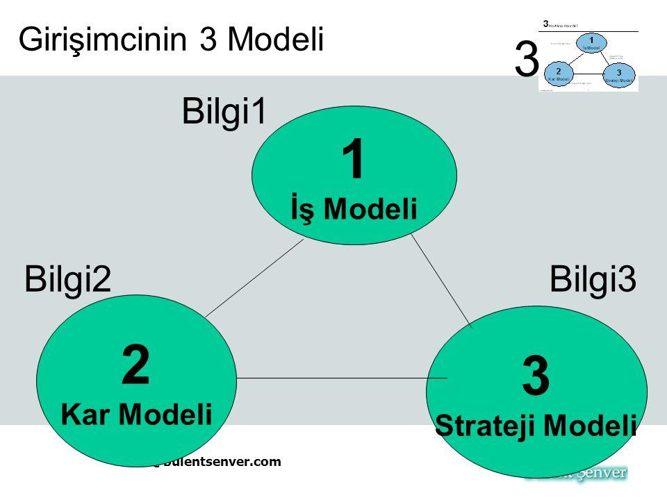bs@bulentsenver.com Girişimcinin 3 Modeli 1 İş Modeli 2 Kar Modeli 3 Strateji Modeli Bilgi1 3 Bilgi2Bilgi3