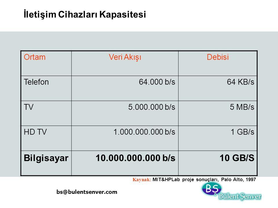 bs@bulentsenver.com İletişim Cihazları Kapasitesi OrtamVeri AkışıDebisi Telefon64.000 b/s64 KB/s TV5.000.000 b/s5 MB/s HD TV1.000.000.000 b/s1 GB/s Bi