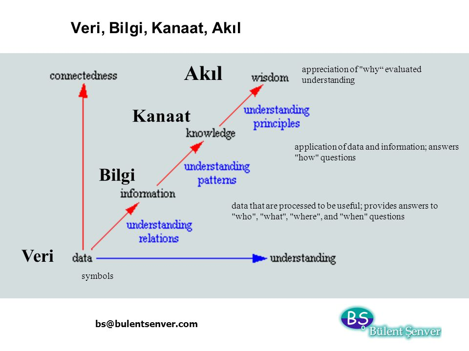 bs@bulentsenver.com Veri, Bilgi, Kanaat, Akıl Veri Bilgi Kanaat Akıl symbols data that are processed to be useful; provides answers to