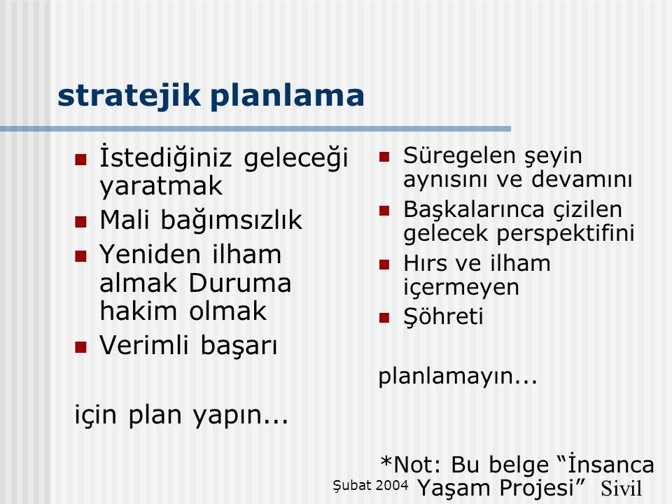 Şubat 2004 stratejik planlama  İstediğiniz geleceği yaratmak  Mali bağımsızlık  Yeniden ilham almak Duruma hakim olmak  Verimli başarı için plan y