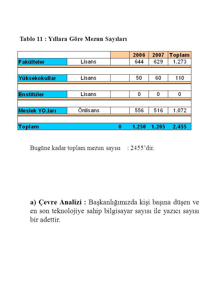 Tablo 11 : Yıllara Göre Mezun Sayıları Bugüne kadar toplam mezun sayısı : 2455'dir. a) Çevre Analizi : Başkanlığımızda kişi başına düşen ve en son tek