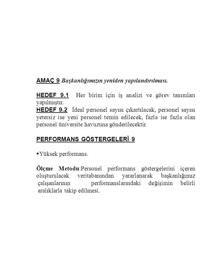 AMAÇ 9 Başkanlığımızın yeniden yapılandırılması. HEDEF 9.1 Her birim için iş analizi ve görev tanımları yapılmıştır. HEDEF 9.2 İdeal personel sayısı ç