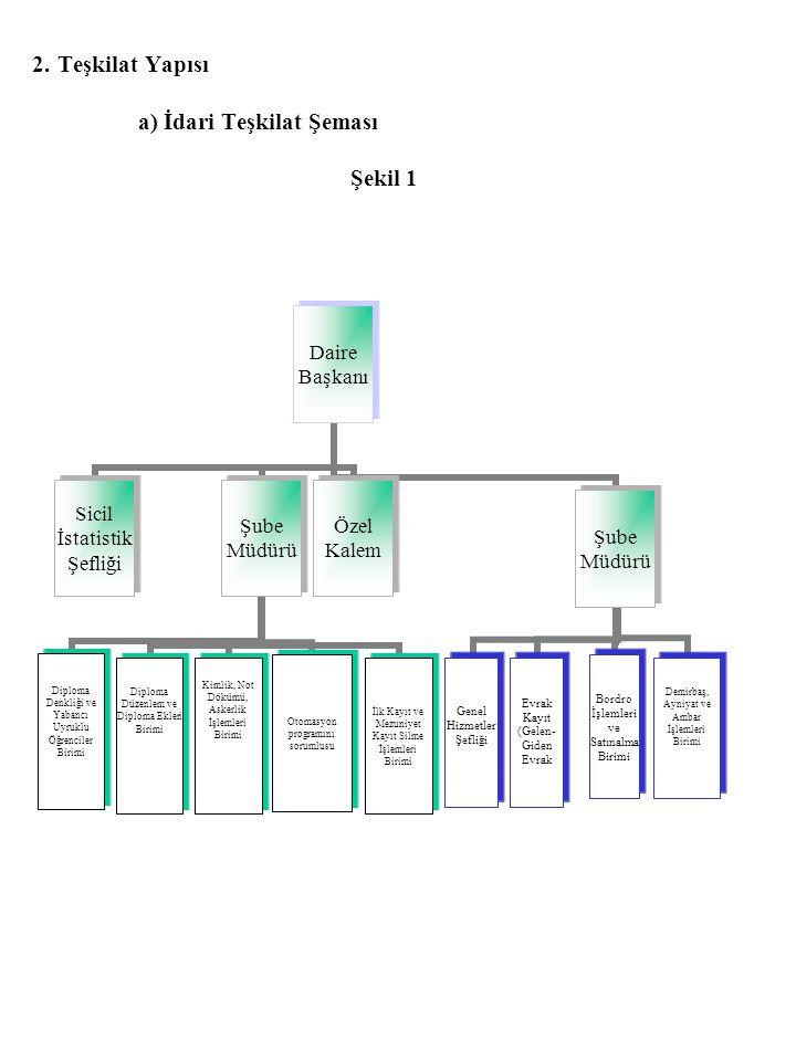 2. Teşkilat Yapısı a) İdari Teşkilat Şeması Şekil 1 Daire Başkanı Sicil İstatistik ŞefliğiŞube Müdürü Diploma Denkliği ve Yabancı Uyruklu Öğrenciler B