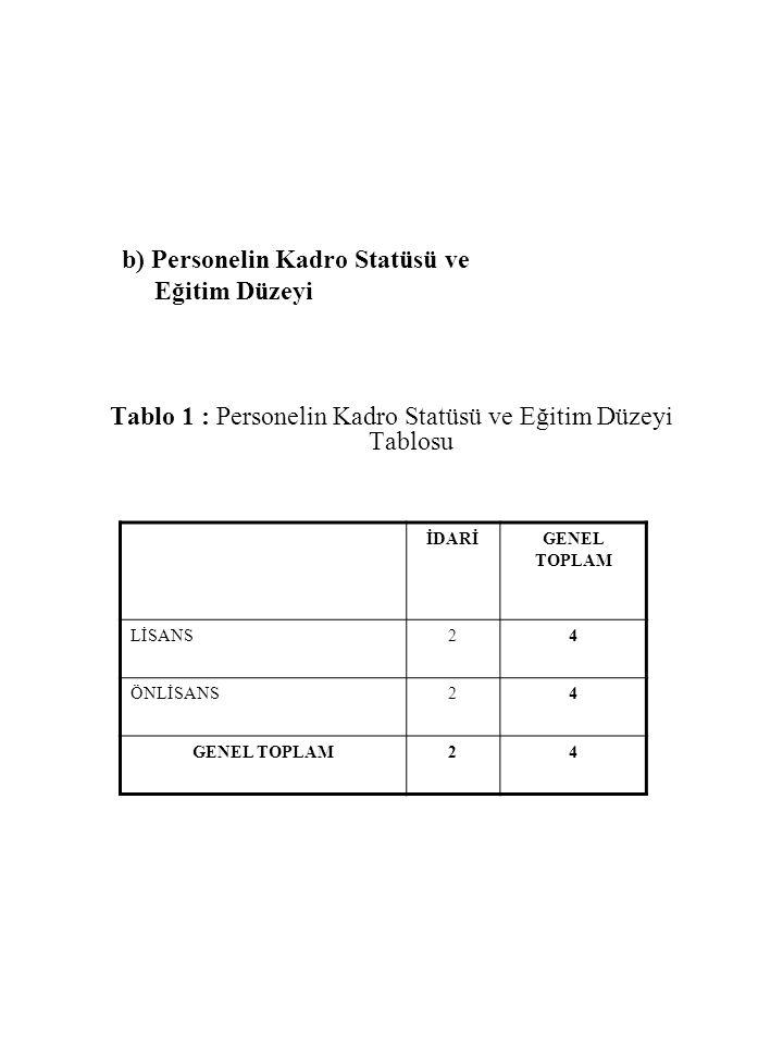 b) Personelin Kadro Statüsü ve Eğitim Düzeyi Tablo 1 : Personelin Kadro Statüsü ve Eğitim Düzeyi Tablosu İDARİGENEL TOPLAM LİSANS24 ÖNLİSANS24 GENEL T