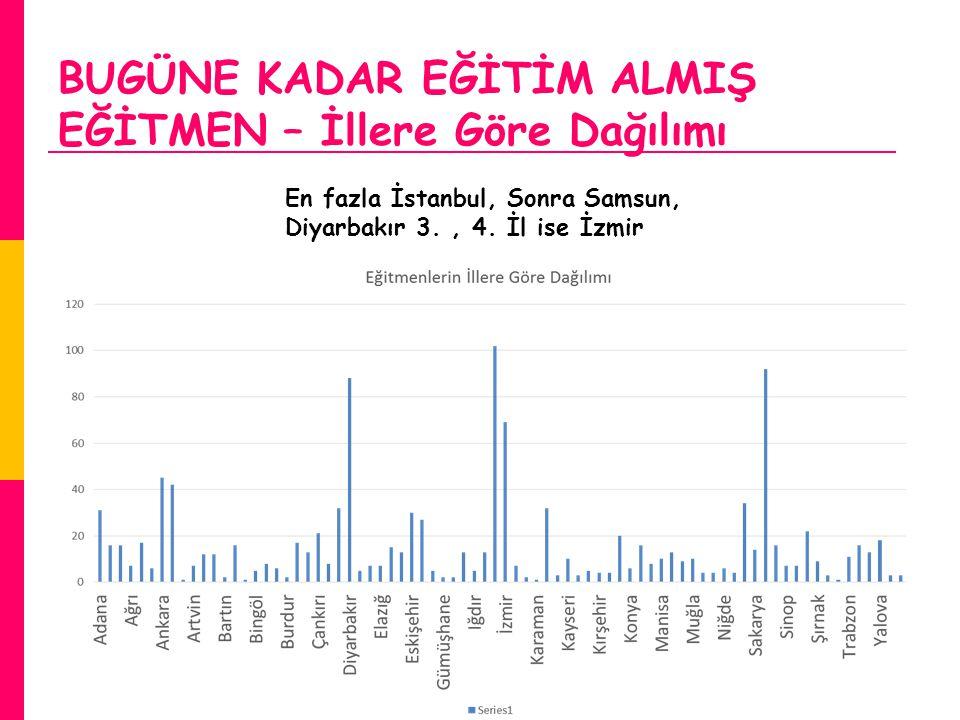 BUGÜNE KADAR EĞİTİM ALMIŞ EĞİTMEN – İllere Göre Dağılımı En fazla İstanbul, Sonra Samsun, Diyarbakır 3., 4. İl ise İzmir