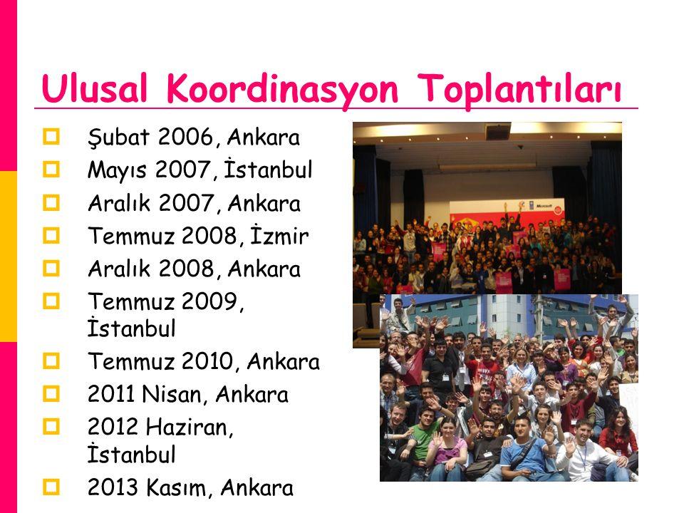 Ulusal Koordinasyon Toplantıları  Şubat 2006, Ankara  Mayıs 2007, İstanbul  Aralık 2007, Ankara  Temmuz 2008, İzmir  Aralık 2008, Ankara  Temmuz 2009, İstanbul  Temmuz 2010, Ankara  2011 Nisan, Ankara  2012 Haziran, İstanbul  2013 Kasım, Ankara