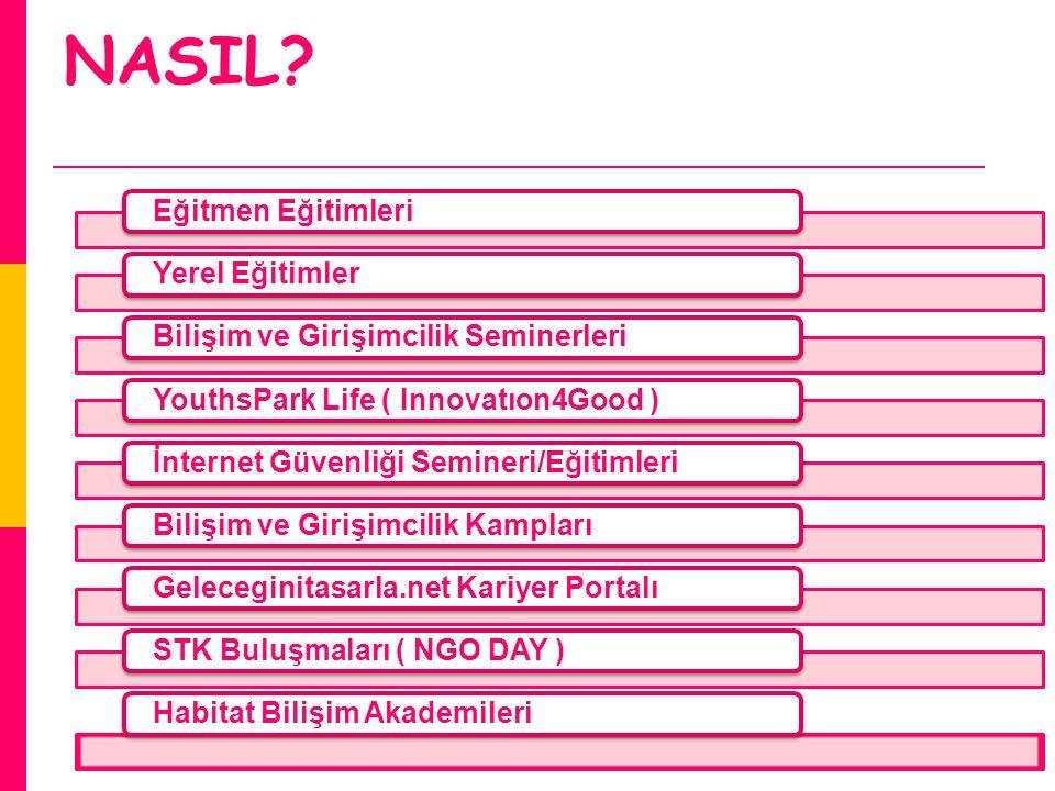NASIL? Eğitmen EğitimleriYerel EğitimlerBilişim ve Girişimcilik SeminerleriYouthsPark Life ( Innovatıon4Good )İnternet Güvenliği Semineri/EğitimleriBi