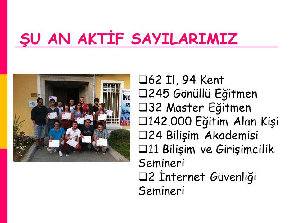 ŞU AN AKTİF SAYILARIMIZ  62 İl, 94 Kent  245 Gönüllü Eğitmen  32 Master Eğitmen  142.000 Eğitim Alan Kişi  24 Bilişim Akademisi  11 Bilişim ve G