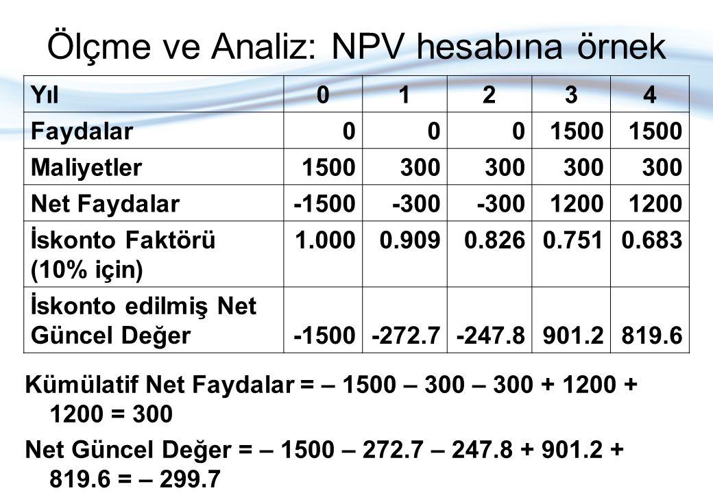 Ölçme ve Analiz: NPV hesabına örnek Yıl01234 Faydalar0001500 Maliyetler1500300 Net Faydalar-1500-300 1200 İskonto Faktörü (10% için) 1.0000.9090.8260.