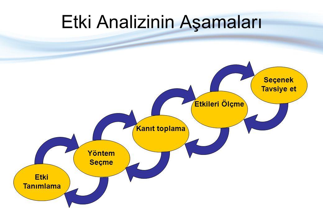 Etki Analizinin Aşamaları Etki Tanımlama Yöntem Seçme Kanıt toplama Etkileri Ölçme Seçenek Tavsiye et