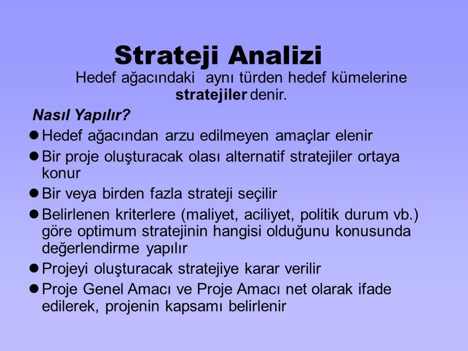 Strateji Analizi Hedef ağacındaki aynı türden hedef kümelerine stratejiler denir. Nasıl Yapılır?  Hedef ağacından arzu edilmeyen amaçlar elenir  Bir