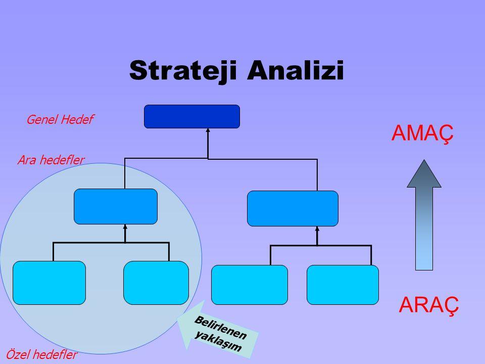 Strateji Analizi ARAÇ AMAÇ Özel hedefler Ara hedefler Genel Hedef Belirlenen yaklaşım